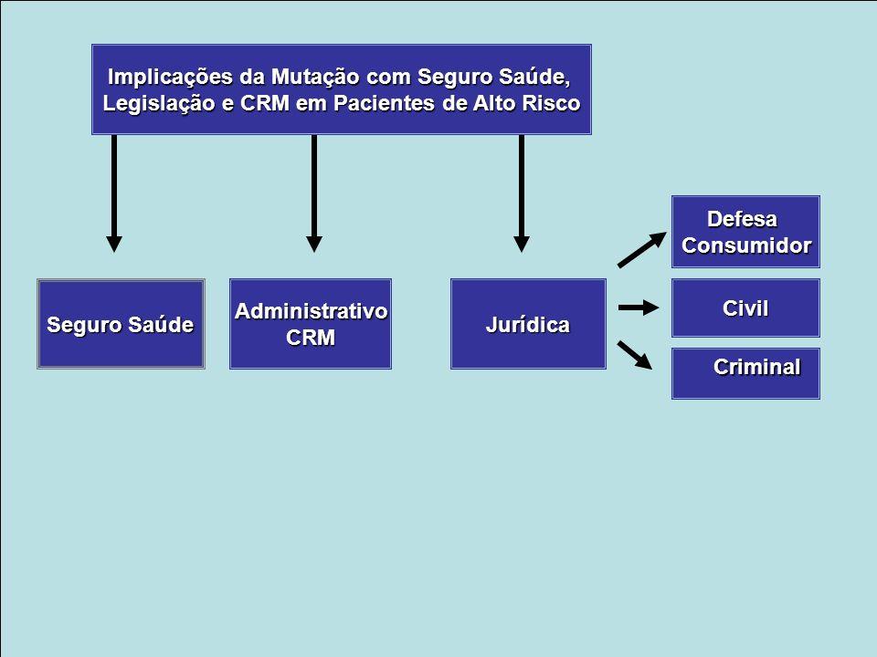 Implicações da Mutação com Seguro Saúde, Legislação e CRM em Pacientes de Alto Risco Seguro Saúde AdministrativoCRMJurídica DefesaConsumidor Civil Criminal