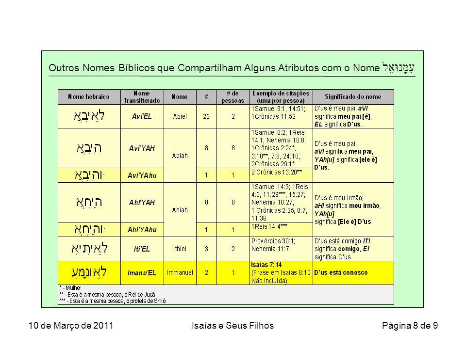 Outros Nomes Bíblicos que Compartilham Alguns Atributos com o Nome עִמָּנוּאֵל 10 de Março de 2011Isaías e Seus Filhos Página 8 de 9
