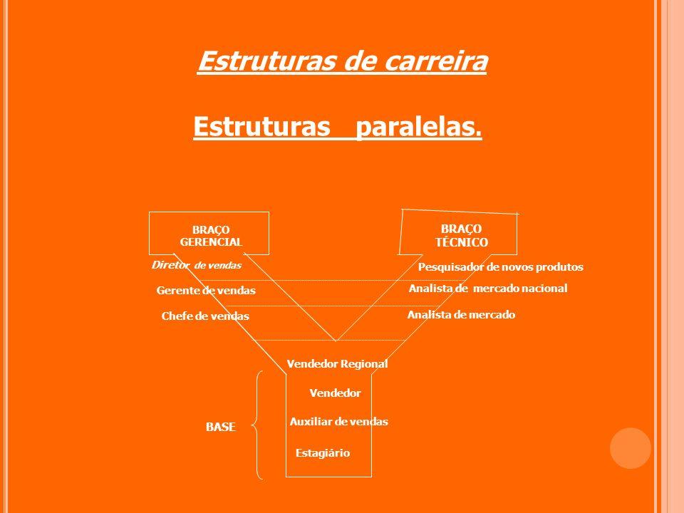 Estruturas de carreira Estruturas paralelas. BRAÇO TÉCNICO Estagiário Auxiliar de vendas Vendedor Vendedor Regional Chefe de vendas Gerente de vendas