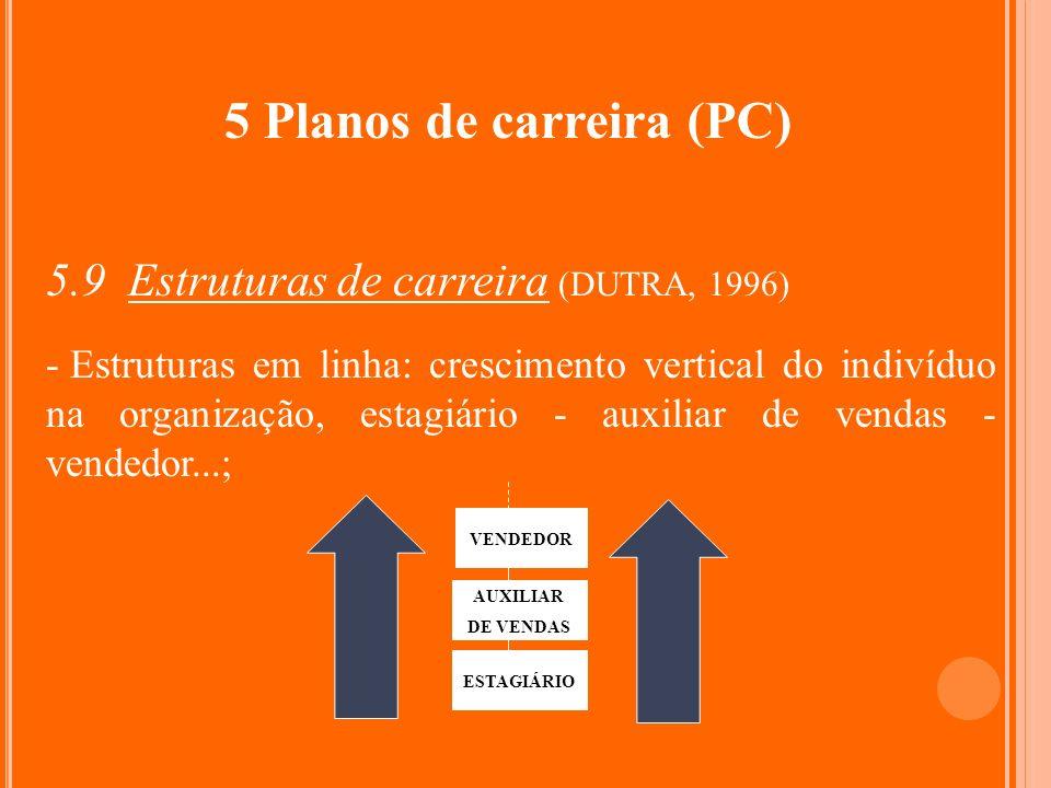 5 Planos de carreira (PC) 5.9 Estruturas de carreira (DUTRA, 1996) - Estruturas em linha: crescimento vertical do indivíduo na organização, estagiário