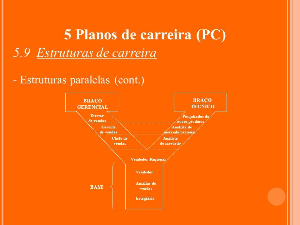 5 Planos de carreira (PC) 5.9 Estruturas de carreira - Estruturas paralelas (cont.) BRAÇO TÉCNICO Estagiário Auxiliar de vendas Vendedor Vendedor Regi