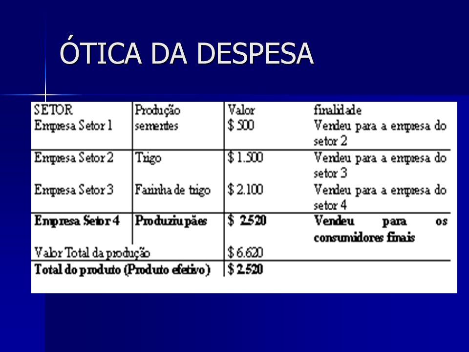 ÓTICA DA DESPESA