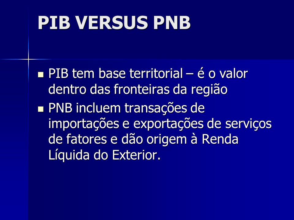 PIB VERSUS PNB PIB tem base territorial – é o valor dentro das fronteiras da região PIB tem base territorial – é o valor dentro das fronteiras da regi
