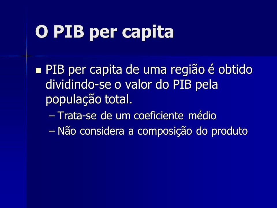 O PIB per capita PIB per capita de uma região é obtido dividindo-se o valor do PIB pela população total. PIB per capita de uma região é obtido dividin