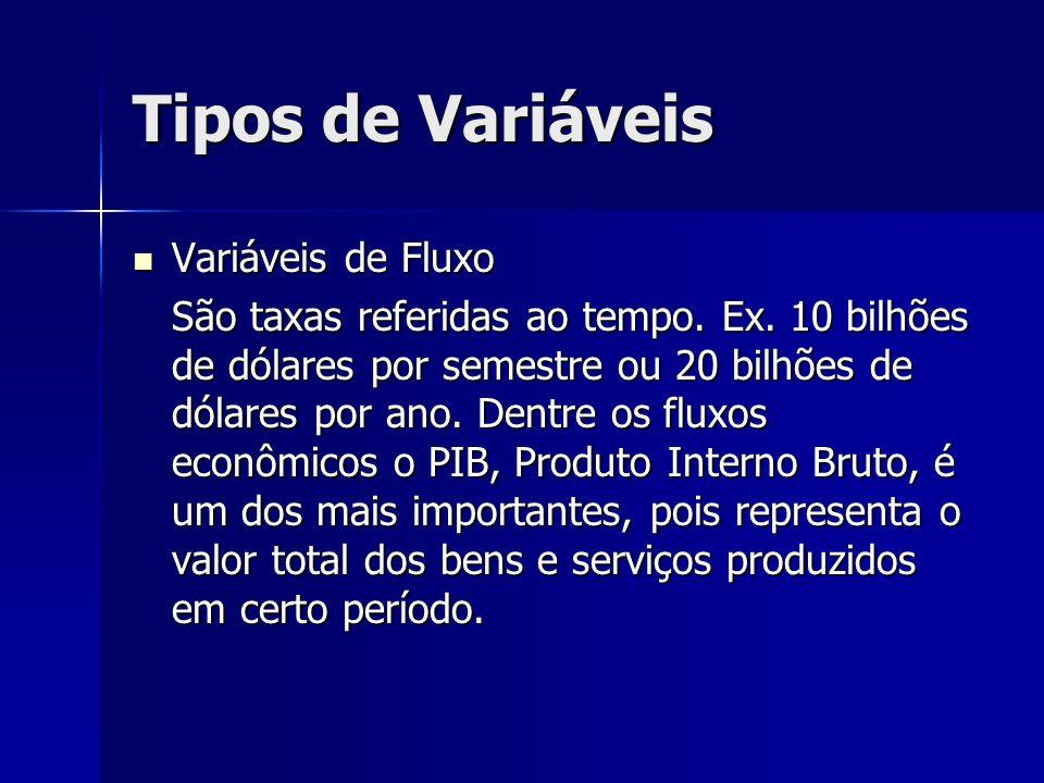 Tipos de Variáveis Variáveis de Fluxo Variáveis de Fluxo São taxas referidas ao tempo. Ex. 10 bilhões de dólares por semestre ou 20 bilhões de dólares