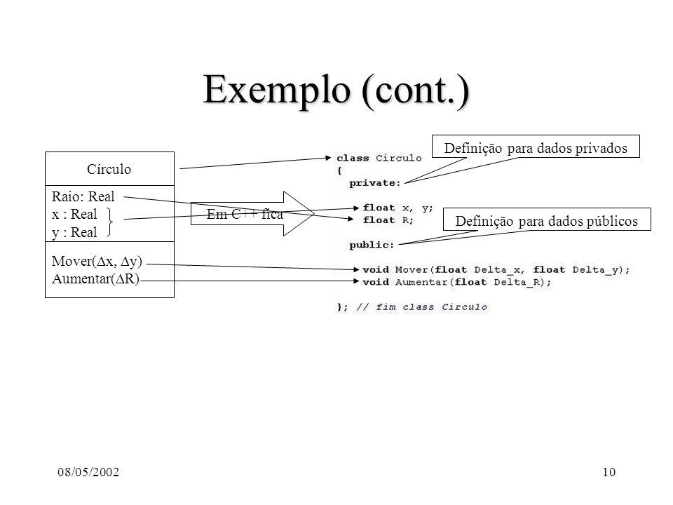 08/05/200210 Exemplo (cont.) Raio: Real x : Real y : Real Mover( x, y) Aumentar( R) Círculo Em C++ fica Definição para dados privados Definição para dados públicos