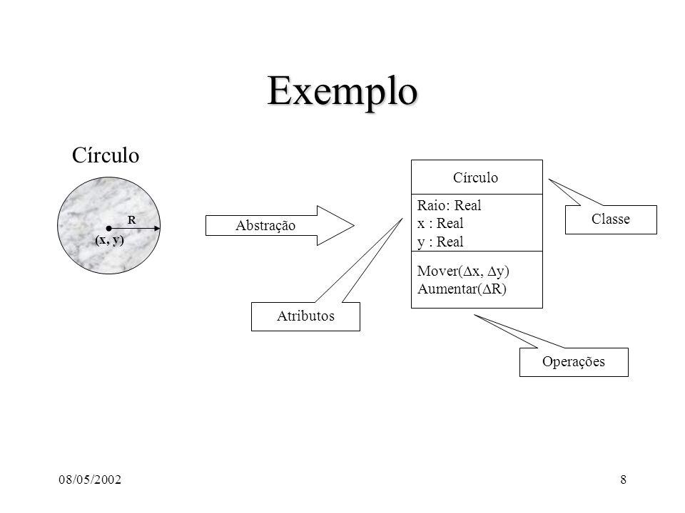 08/05/20028 Exemplo R (x, y) Círculo Abstração Raio: Real x : Real y : Real Mover( x, y) Aumentar( R) Círculo Classe Atributos Operações