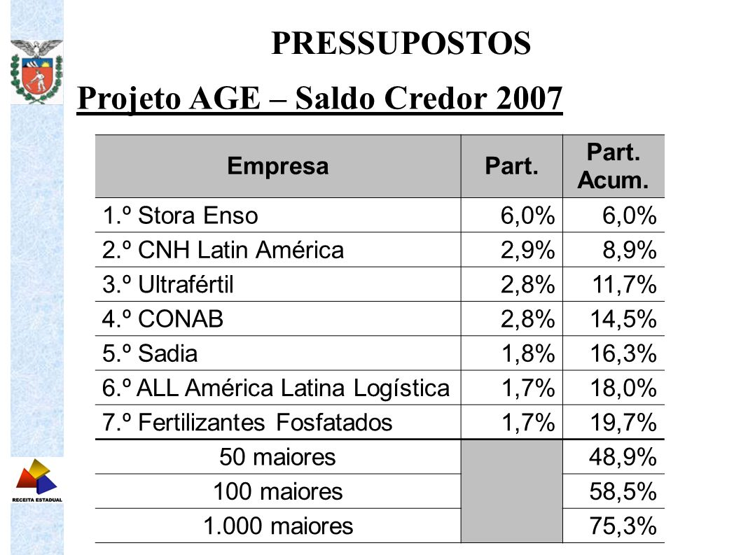 Projeto AGE – Saldo Credor 2007 PRESSUPOSTOS EmpresaPart. Part. Acum. 1.º Stora Enso6,0% 2.º CNH Latin América2,9%8,9% 3.º Ultrafértil2,8%11,7% 4.º CO