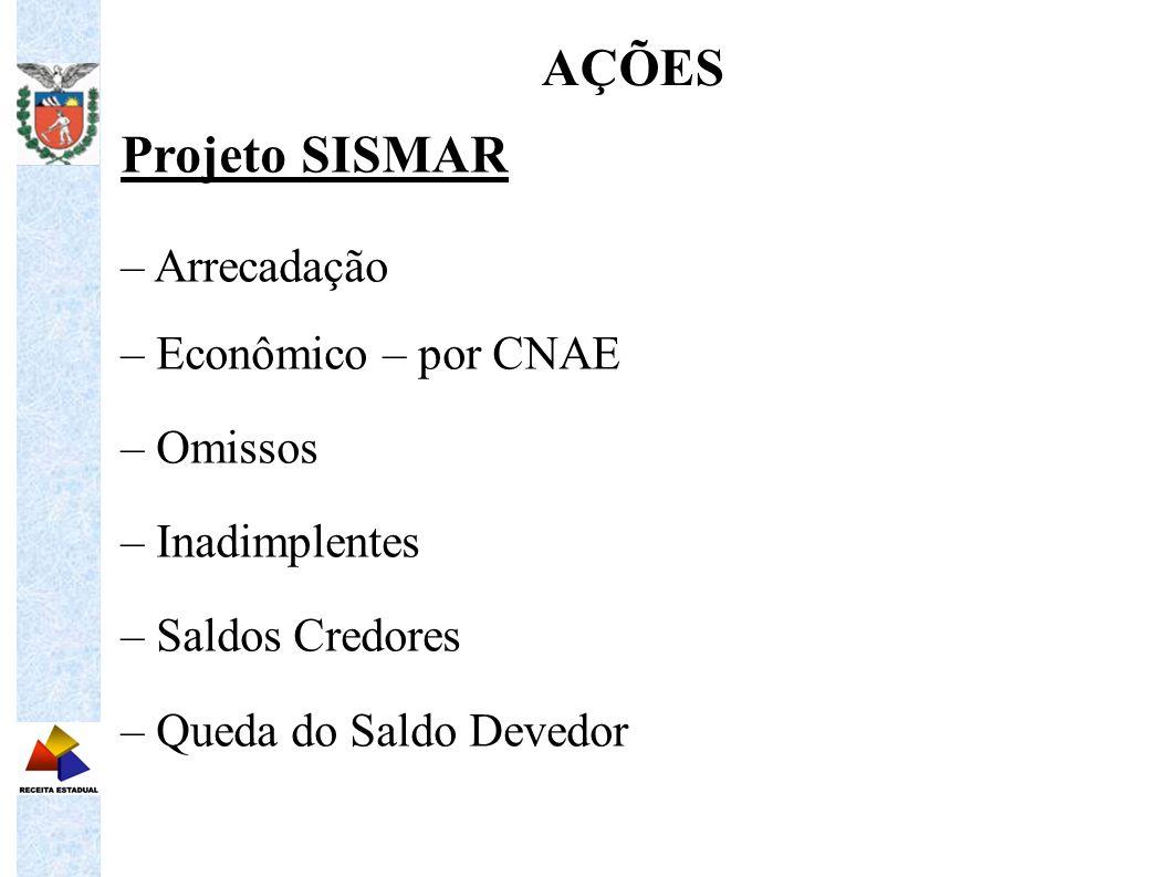 Projeto SISMAR – Arrecadação – Econômico – por CNAE – Omissos – Inadimplentes – Saldos Credores – Queda do Saldo Devedor AÇÕES