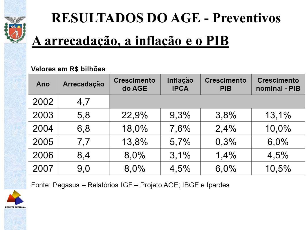 A arrecadação, a inflação e o PIB RESULTADOS DO AGE - Preventivos Valores em R$ bilhões AnoArrecadação Crescimento do AGE Inflação IPCA Crescimento PI