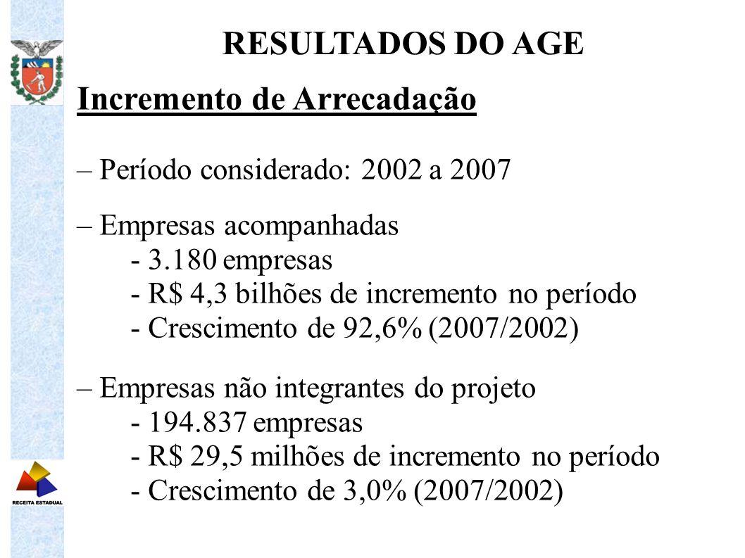 Incremento de Arrecadação – Período considerado: 2002 a 2007 – Empresas acompanhadas - 3.180 empresas - R$ 4,3 bilhões de incremento no período - Cres