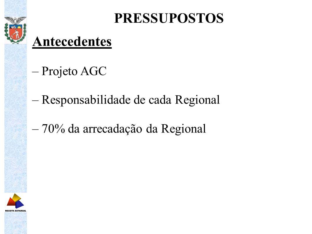 Antecedentes – Projeto AGC – Responsabilidade de cada Regional – 70% da arrecadação da Regional PRESSUPOSTOS