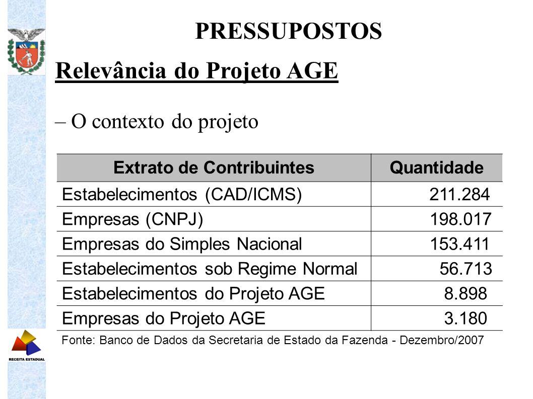 Relevância do Projeto AGE – Metas do projeto PRESSUPOSTOS Valores em R$ bilhões MetasValor Arrecadação do Projeto AGE para 2008 9,8 Arrecadação de ICMS Total para 2008 11,0 Fonte: Relatórios da Inspetoria Geral de Fiscalização