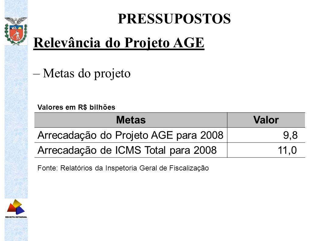 Relevância do Projeto AGE – Metas do projeto PRESSUPOSTOS Valores em R$ bilhões MetasValor Arrecadação do Projeto AGE para 2008 9,8 Arrecadação de ICM