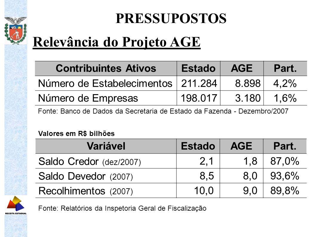 Relevância do Projeto AGE PRESSUPOSTOS Contribuintes AtivosEstadoAGEPart. Número de Estabelecimentos211.2848.8984,2% Número de Empresas198.0173.1801,6