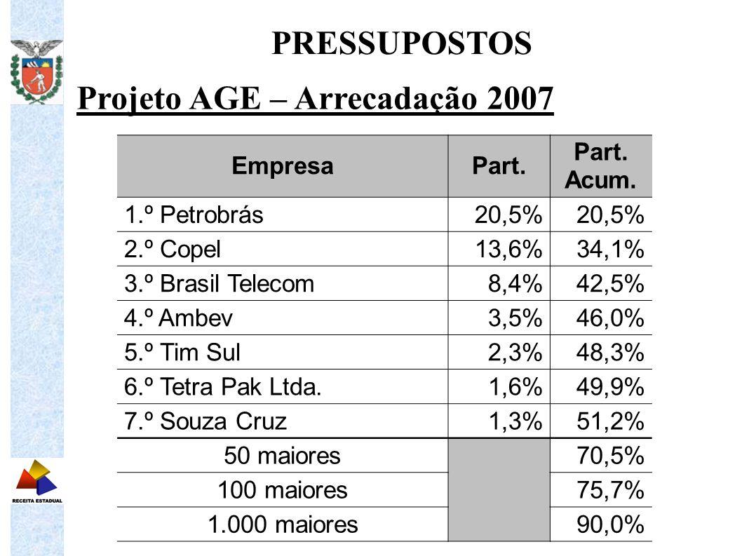 Projeto AGE – Arrecadação 2007 PRESSUPOSTOS EmpresaPart. Part. Acum. 1.º Petrobrás20,5% 2.º Copel13,6%34,1% 3.º Brasil Telecom8,4%42,5% 4.º Ambev3,5%4