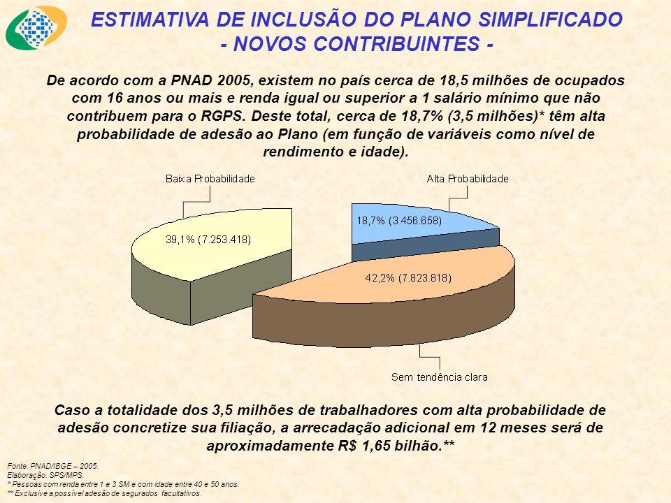 De acordo com a PNAD 2005, existem no país cerca de 18,5 milhões de ocupados com 16 anos ou mais e renda igual ou superior a 1 salário mínimo que não contribuem para o RGPS.