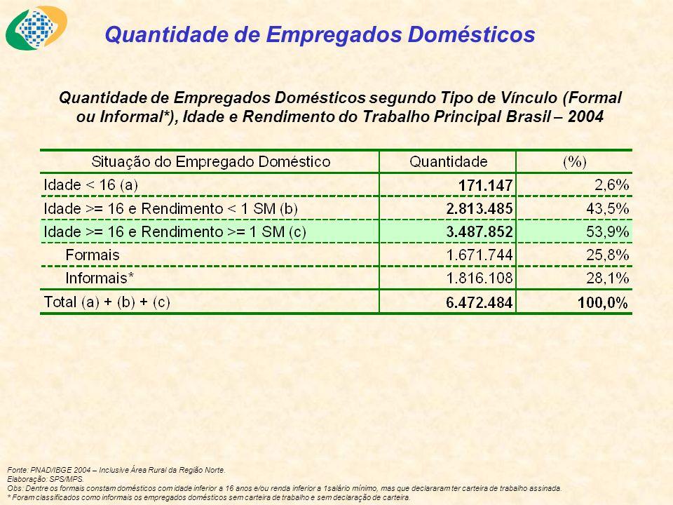 Fonte: PNAD/IBGE 2004 – Inclusive Área Rural da Região Norte.