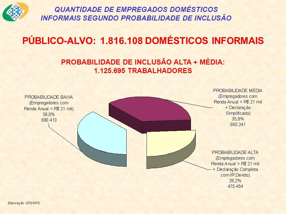 QUANTIDADE DE EMPREGADOS DOMÉSTICOS INFORMAIS SEGUNDO PROBABILIDADE DE INCLUSÃO Elaboração: SPS/MPS.