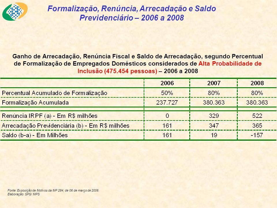 Formalização, Renúncia, Arrecadação e Saldo Previdenciário – 2006 a 2008 Fonte: Exposição de Motivos da MP 284, de 06 de março de 2006.