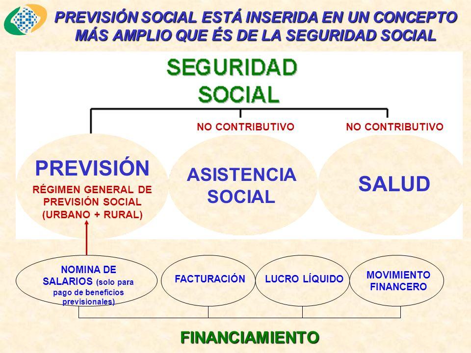 NOMINA DE SALARIOS (solo para pago de benefícios previsionales) FACTURACIÓN MOVIMIENTO FINANCERO FINANCIAMIENTO PREVISIÓN SOCIAL ESTÁ INSERIDA EN UN CONCEPTO MÁS AMPLIO QUE ÉS DE LA SEGURIDAD SOCIAL PREVISIÓN ASISTENCIA SOCIAL SALUD RÉGIMEN GENERAL DE PREVISIÓN SOCIAL (URBANO + RURAL) NO CONTRIBUTIVO LUCRO LÍQUIDO
