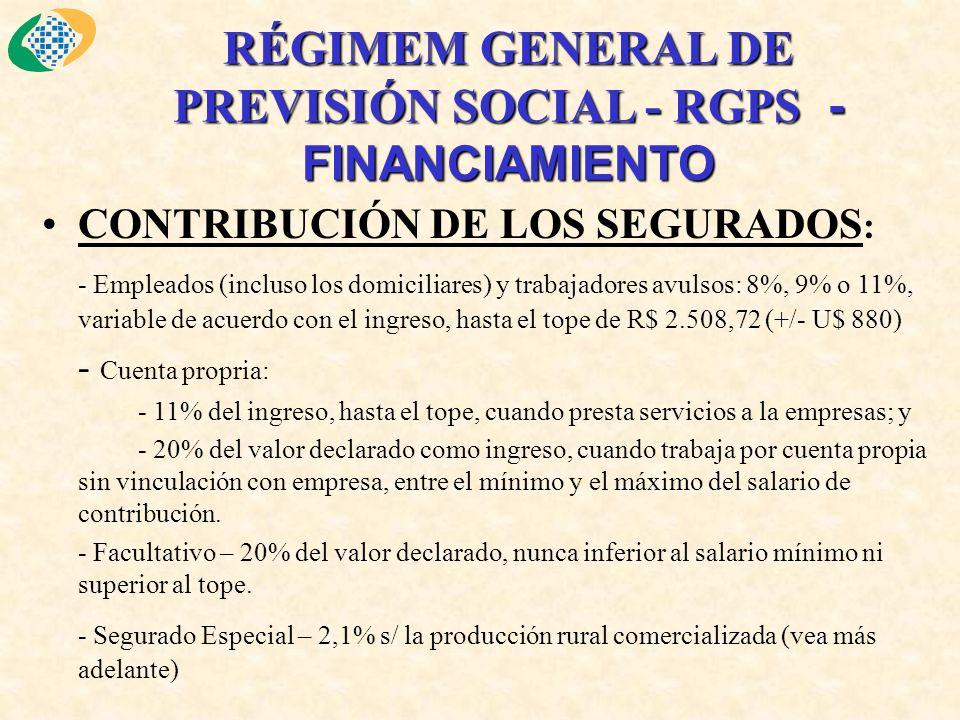RÉGIMEM GENERAL DE PREVISIÓN SOCIAL - RGPS - FINANCIAMIENTO CONTRIBUCIÓN DE LOS SEGURADOS : - Empleados (incluso los domiciliares) y trabajadores avulsos: 8%, 9% o 11%, variable de acuerdo con el ingreso, hasta el tope de R$ 2.508,72 (+/- U$ 880) - Cuenta propria: - 11% del ingreso, hasta el tope, cuando presta servicios a la empresas; y - 20% del valor declarado como ingreso, cuando trabaja por cuenta propia sin vinculación con empresa, entre el mínimo y el máximo del salario de contribución.