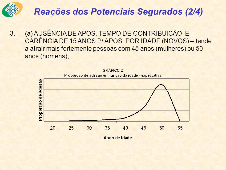 3.(a) AUSÊNCIA DE APOS.TEMPO DE CONTRIBUIÇÃO E CARÊNCIA DE 15 ANOS P/ APOS.