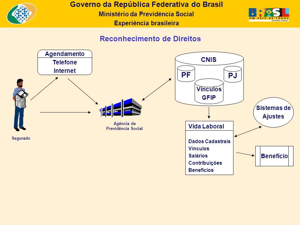 Governo da República Federativa do Brasil Ministério da Previdência Social Experiência brasileira Reconhecimento de Direitos Agendamento Telefone Inte