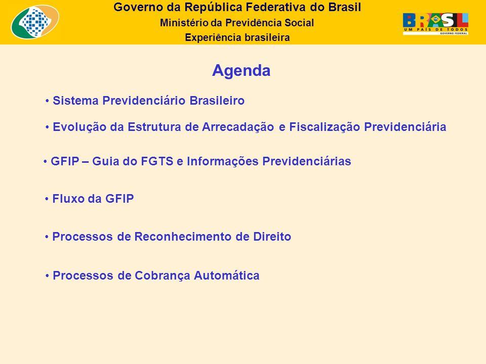 Governo da República Federativa do Brasil Ministério da Previdência Social Experiência brasileira Agenda Evolução da Estrutura de Arrecadação e Fiscal
