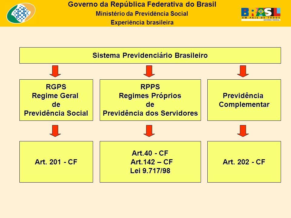 Governo da República Federativa do Brasil Ministério da Previdência Social Experiência brasileira Sistema Previdenciário Brasileiro RGPS Regime Geral