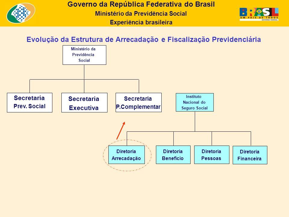 Governo da República Federativa do Brasil Ministério da Previdência Social Experiência brasileira Evolução da Estrutura de Arrecadação e Fiscalização