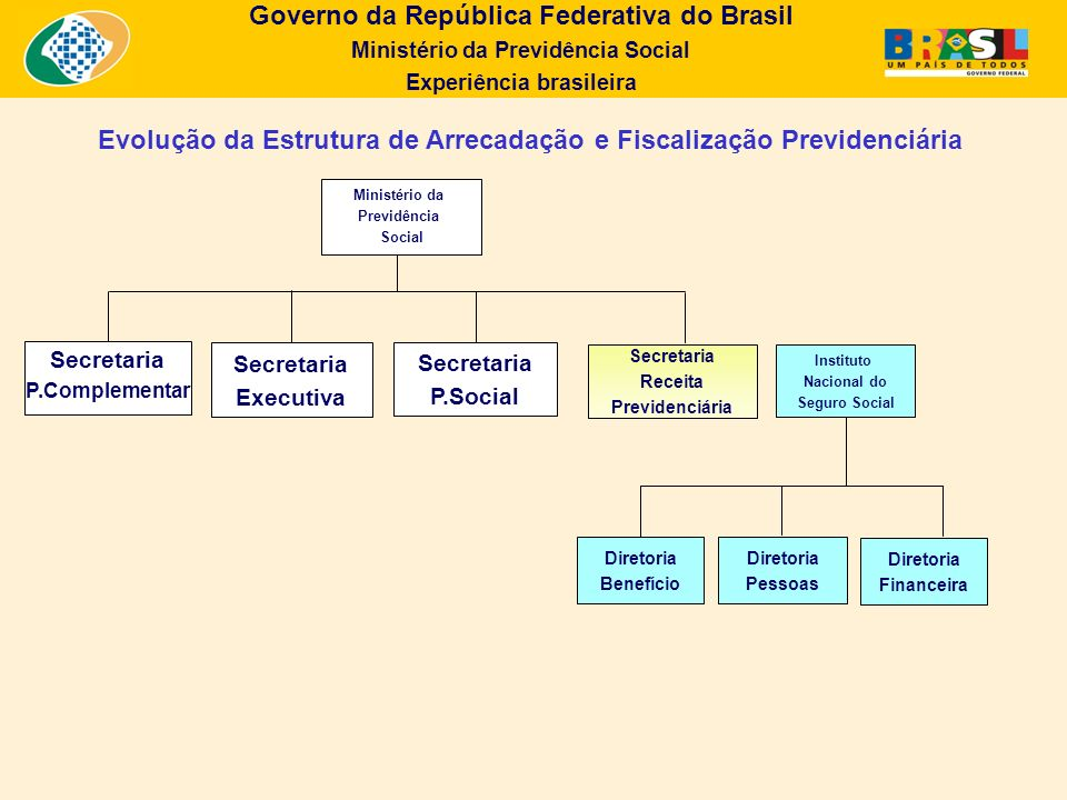 Governo da República Federativa do Brasil Ministério da Previdência Social Experiência brasileira Secretaria Receita Previdenciária Evolução da Estrut