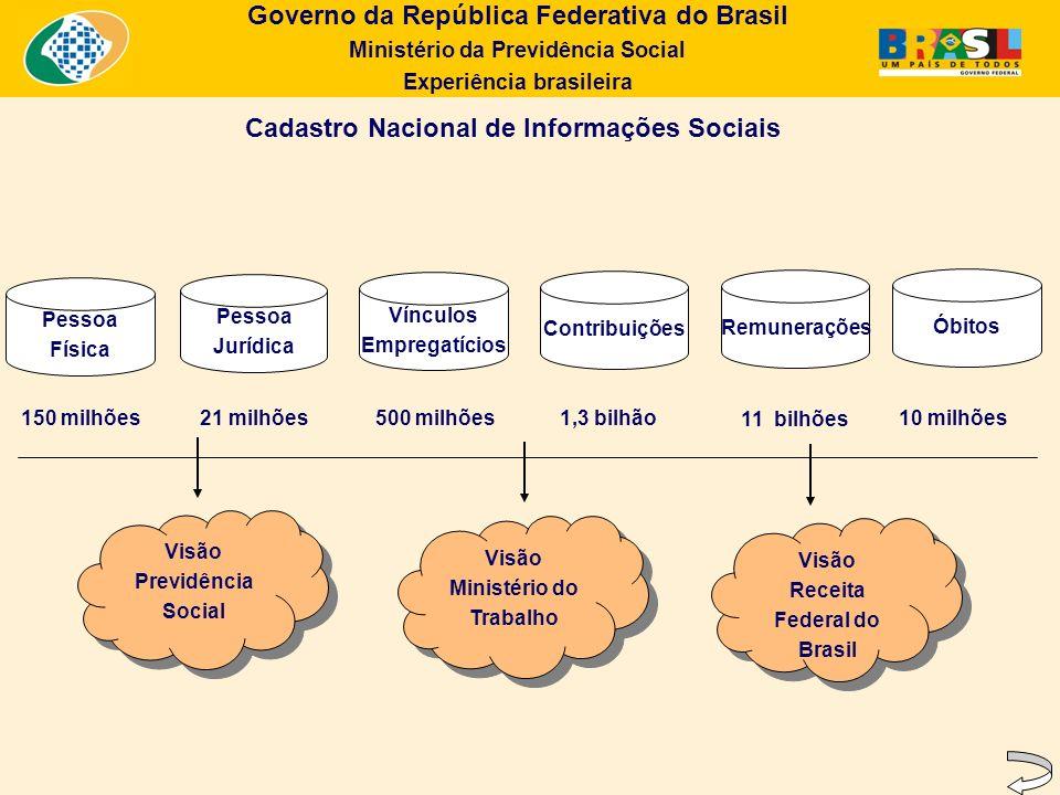 Governo da República Federativa do Brasil Ministério da Previdência Social Experiência brasileira Cadastro Nacional de Informações Sociais Visão Previ