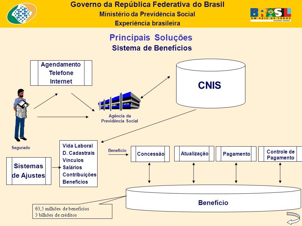 Governo da República Federativa do Brasil Ministério da Previdência Social Experiência brasileira Principais Soluções Sistema de Benefícios Agência da