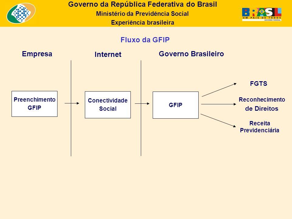 Governo da República Federativa do Brasil Ministério da Previdência Social Experiência brasileira Fluxo da GFIP EmpresaGoverno Brasileiro Internet Pre