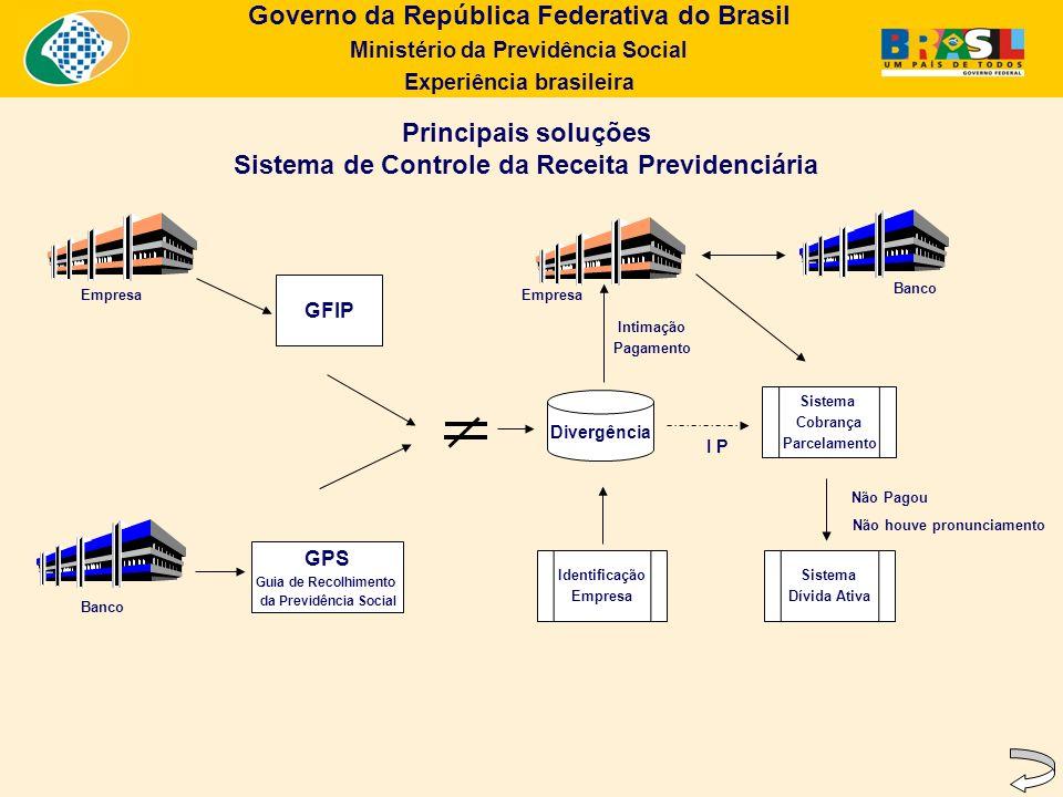 Governo da República Federativa do Brasil Ministério da Previdência Social Experiência brasileira Principais soluções Sistema de Controle da Receita P