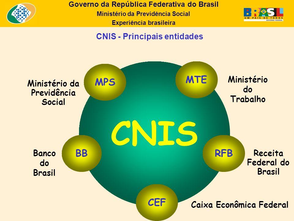 Governo da República Federativa do Brasil Ministério da Previdência Social Experiência brasileira CNIS - Principais entidades Banco do Brasil Receita