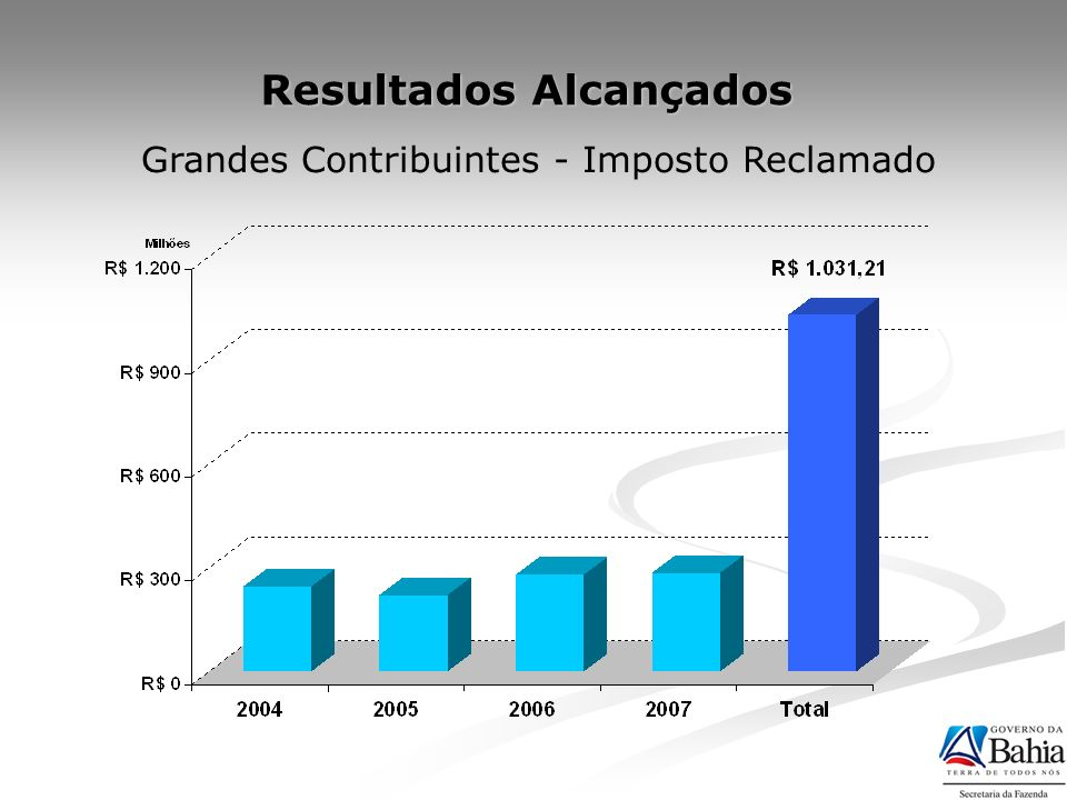 Resultados Alcançados 2002 a 2004: 2,5% da arrecadação total dos grandes contribuintes 2005 a 2007: 3,4% da arrecadação total dos grandes contribuintes + 47% Recuperação de Créditos de Tributários IGPM/1.000