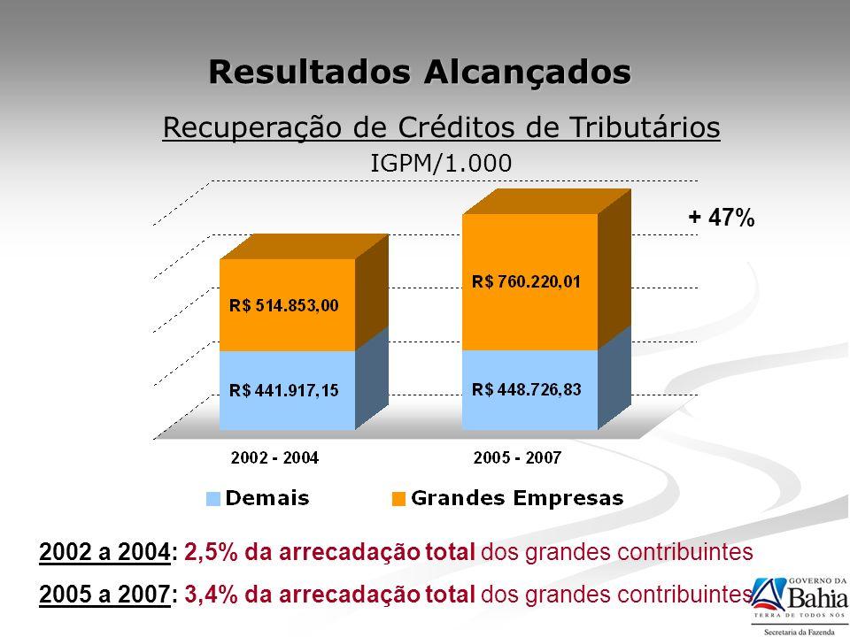 Resultados Alcançados 2002 a 2004: 2,5% da arrecadação total dos grandes contribuintes 2005 a 2007: 3,4% da arrecadação total dos grandes contribuinte