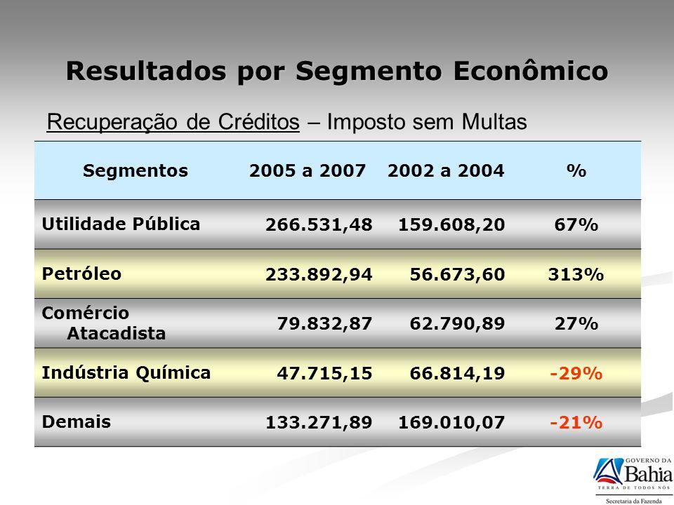 Resultados por Segmento Econômico Segmentos2005 a 20072002 a 2004% Utilidade Pública266.531,48159.608,2067% Petróleo233.892,9456.673,60313% Comércio A