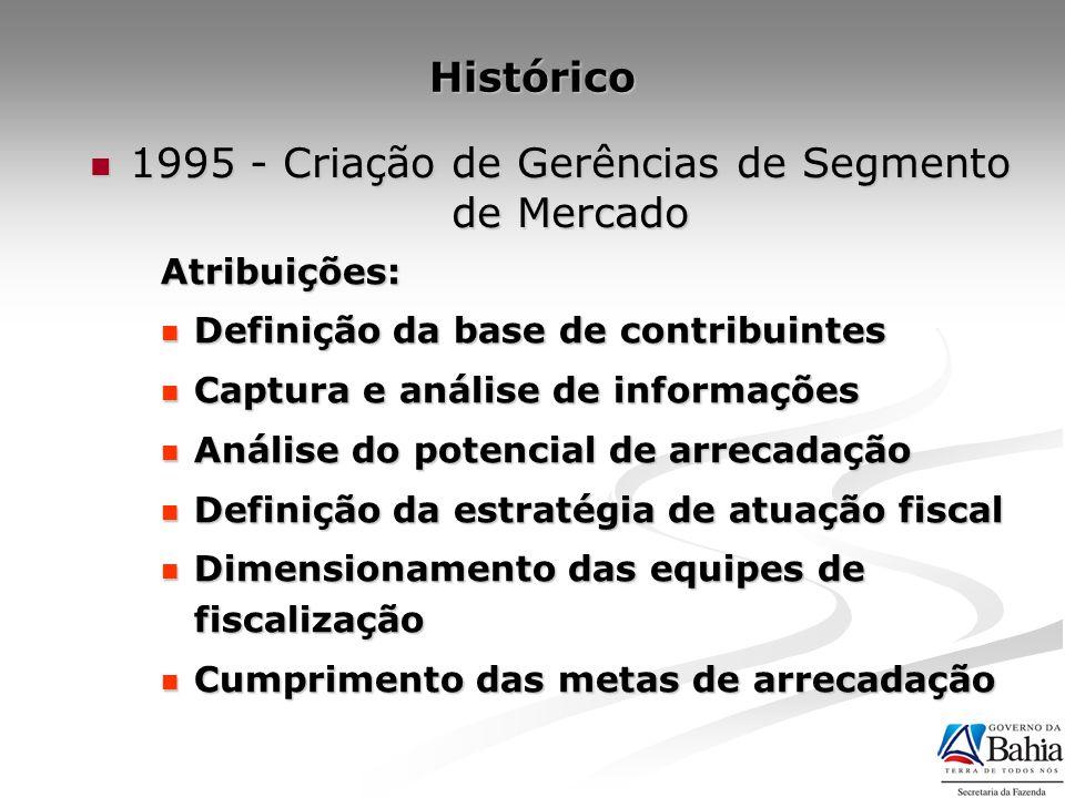 Foco principal: 500 empresas (1.000 estabelecimentos) representavam 85% da arrecadação Foco secundário: 2.500 empresas (5.000 estabelecimentos) totalizavam 93% da arrecadação Aproximadamente 145.000 contribuintes representavam apenas 7% da arrecadação 1995 - Criação de Gerências de Segmento de Mercado 1995 - Criação de Gerências de Segmento de Mercado Focar os grandes contribuintes, potenciais geradores de arrecadação Focar os grandes contribuintes, potenciais geradores de arrecadação Histórico