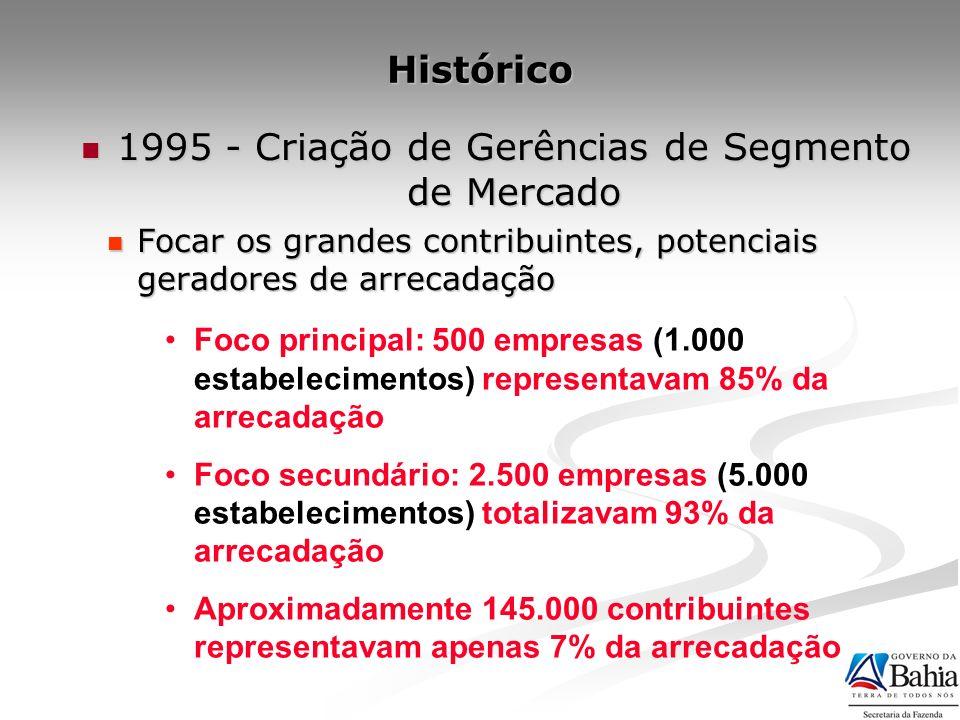 Foco principal: 500 empresas (1.000 estabelecimentos) representavam 85% da arrecadação Foco secundário: 2.500 empresas (5.000 estabelecimentos) totali
