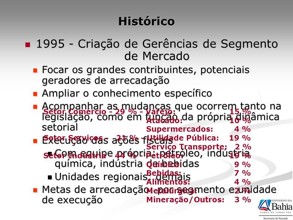 1995 - Criação de Gerências de Segmento de Mercado 1995 - Criação de Gerências de Segmento de Mercado Focar os grandes contribuintes, potenciais gerad