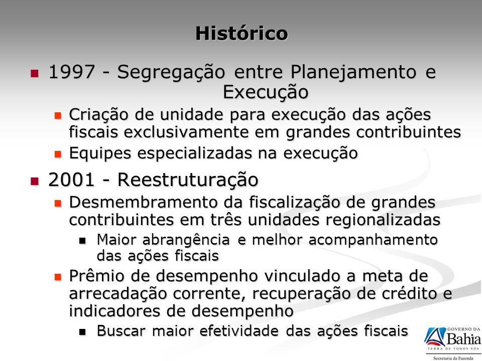 Histórico 1997 - Segregação entre Planejamento e Execução 1997 - Segregação entre Planejamento e Execução Criação de unidade para execução das ações f