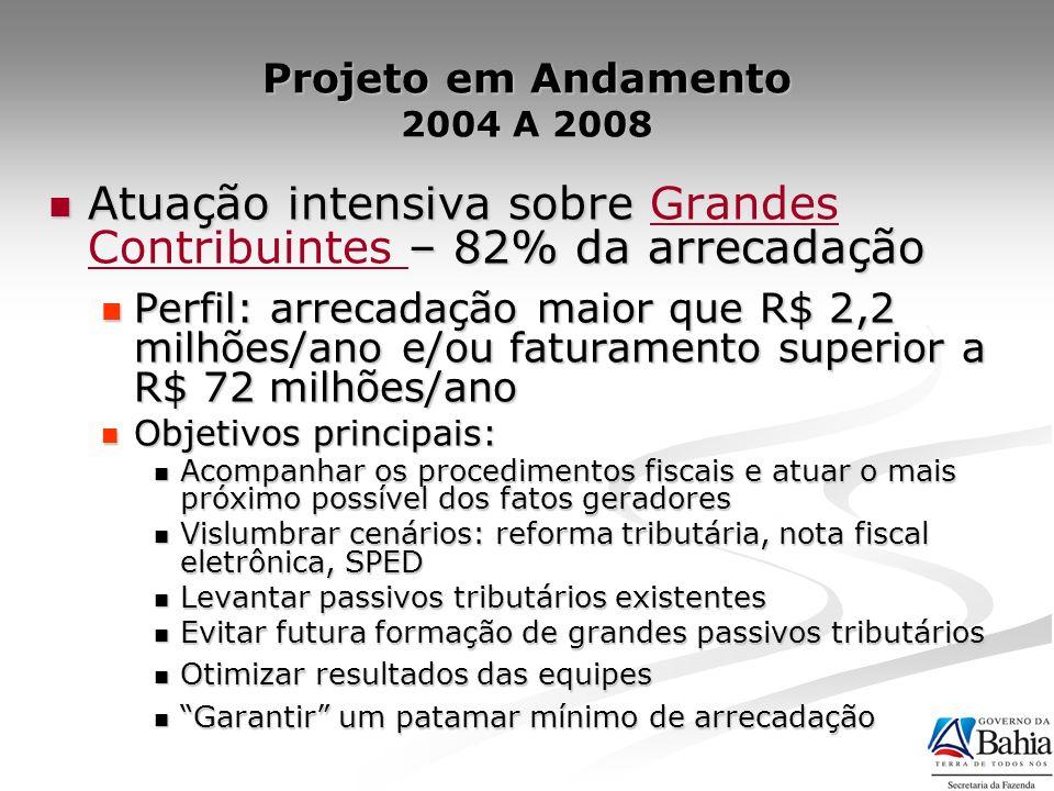 GRANDES MÉDIAS OUTROS SIMBAHIA CADASTRO (%) ARRECADAÇÃO (%) 82,5 8,3 5,3 3,7 0,9 3,5 38 57 Nº de Contribuintes X Arrecadação Comparativo