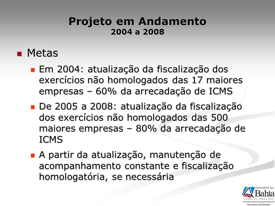 Projeto em Andamento 2004 a 2008 Metas Metas Em 2004: atualização da fiscalização dos exercícios não homologados das 17 maiores empresas – 60% da arre