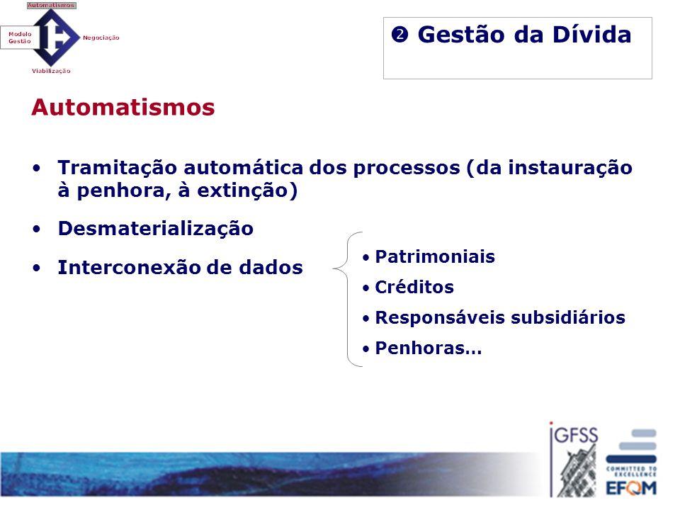 Gestão da Dívida Patrimoniais Créditos Responsáveis subsidiários Penhoras… Automatismos Tramitação automática dos processos (da instauração à penhora,