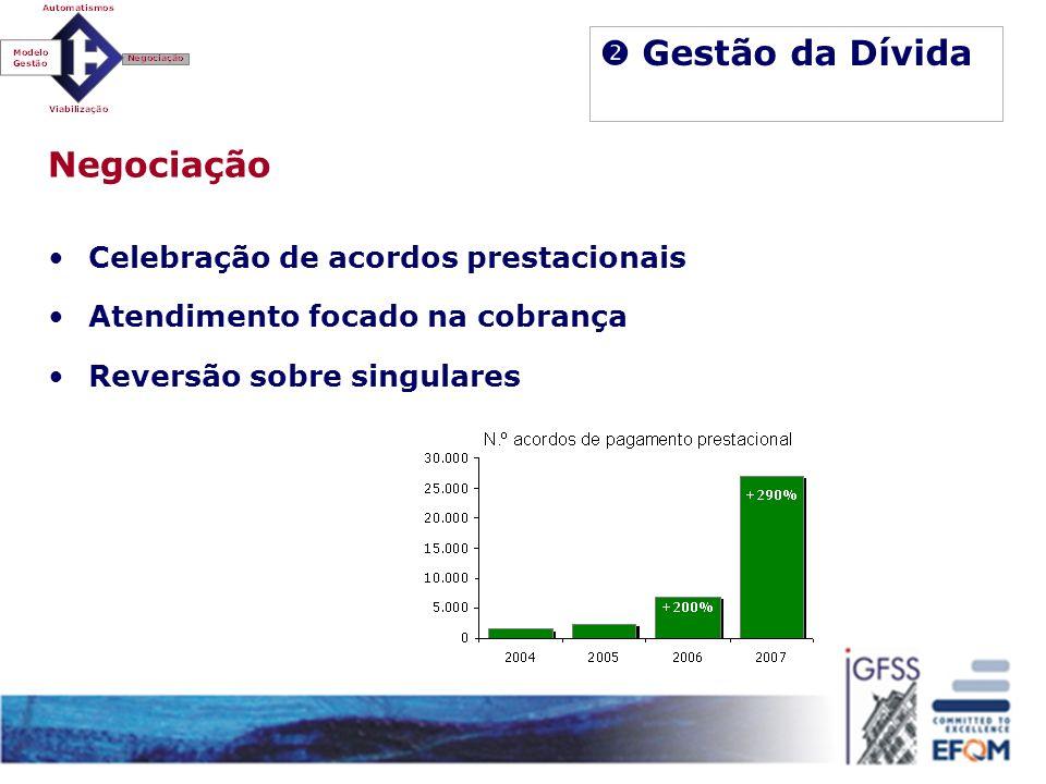 Gestão da Dívida Negociação Celebração de acordos prestacionais Atendimento focado na cobrança Reversão sobre singulares