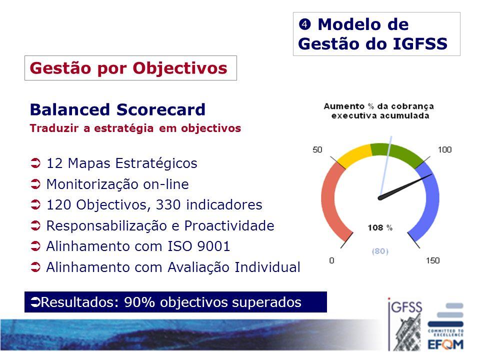 Gestão por Objectivos Balanced Scorecard Traduzir a estratégia em objectivos 12 Mapas Estratégicos Monitorização on-line 120 Objectivos, 330 indicador