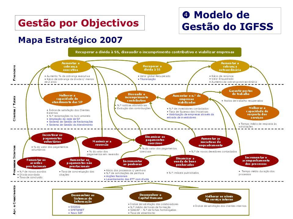 Gestão por Objectivos Mapa Estratégico 2007 Modelo de Gestão do IGFSS